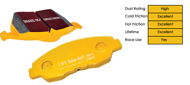 EBC Yellowstuff Brake Pad Specs